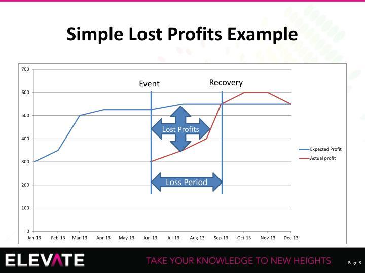 Simple Lost Profits Example