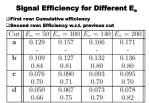signal efficiency for different e e
