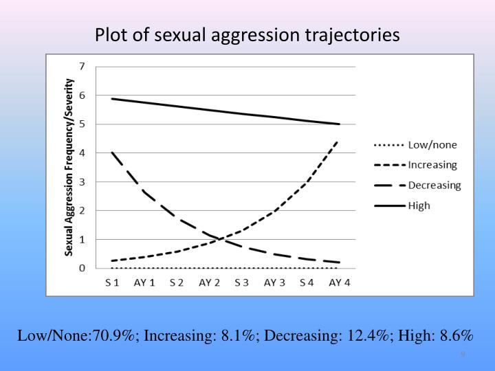 Plot of sexual aggression trajectories