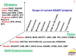 scope of current aqast projects