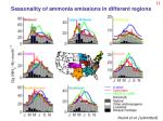 seasonality of ammonia emissions in different regions