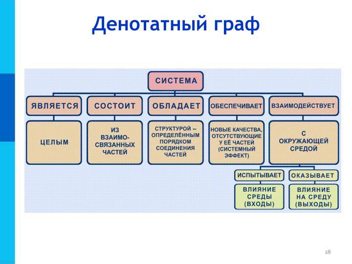 Денотатный граф