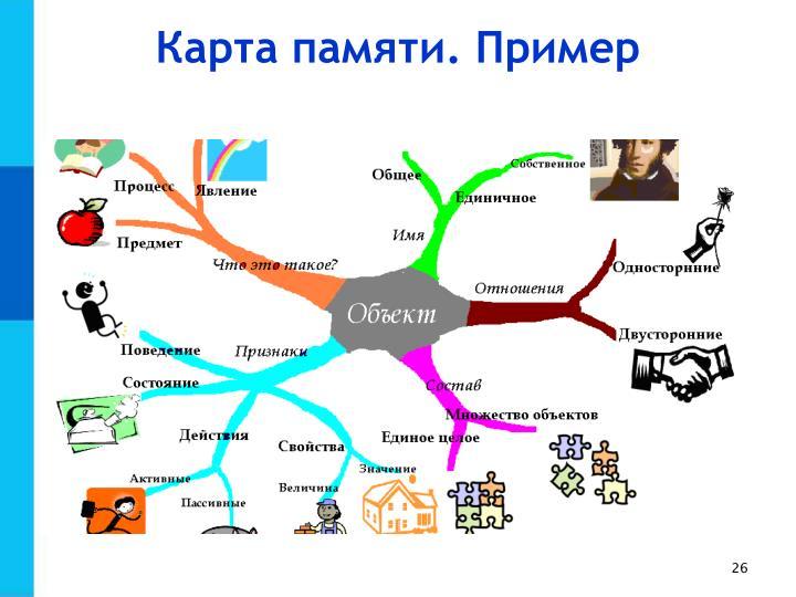 Карта памяти. Пример