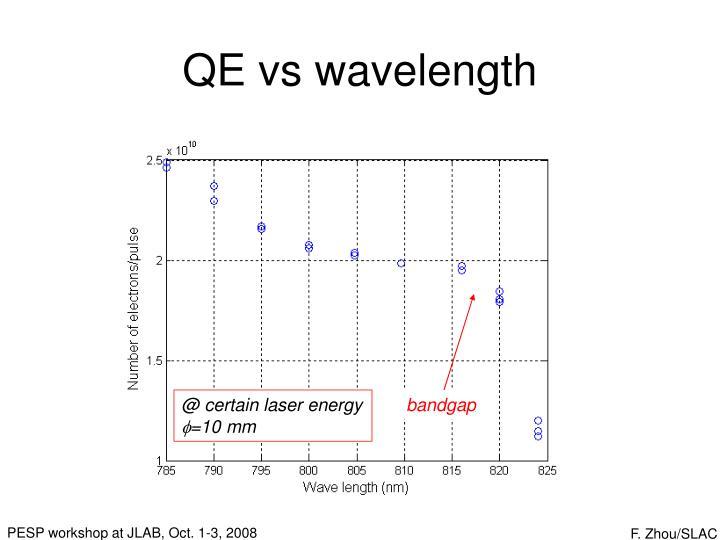 QE vs wavelength