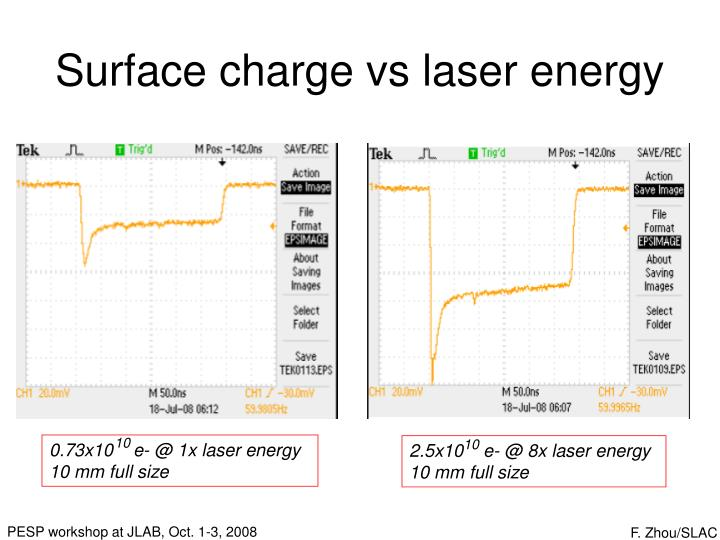 Surface charge vs laser energy