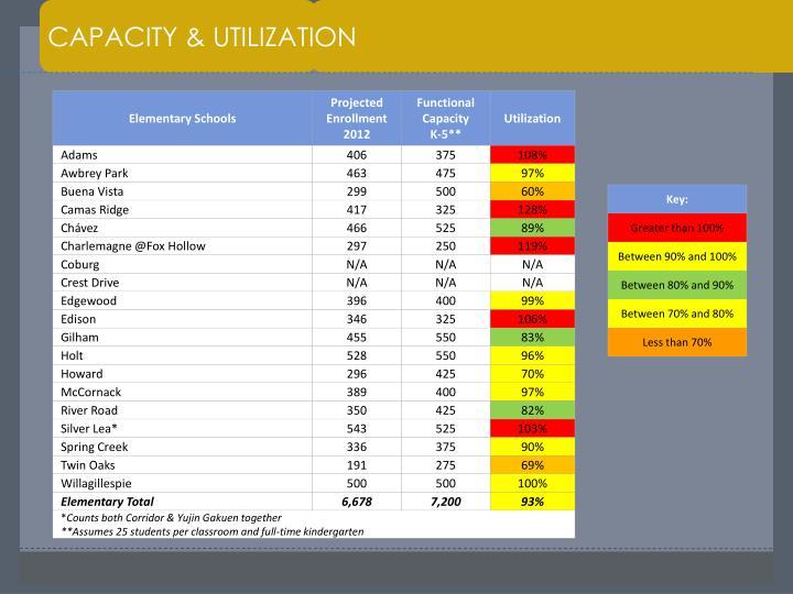 CAPACITY & UTILIZATION