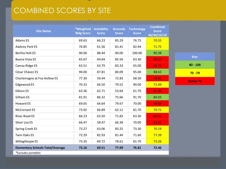 COMBINED SCORES BY SITE