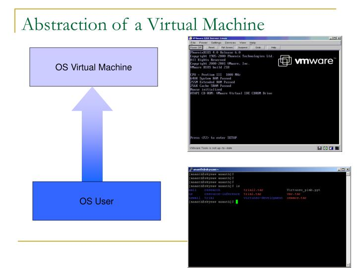 Abstraction of a Virtual Machine
