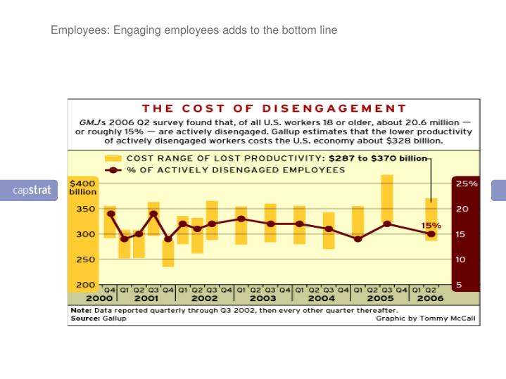 Employees: Engaging employees adds to the bottom line