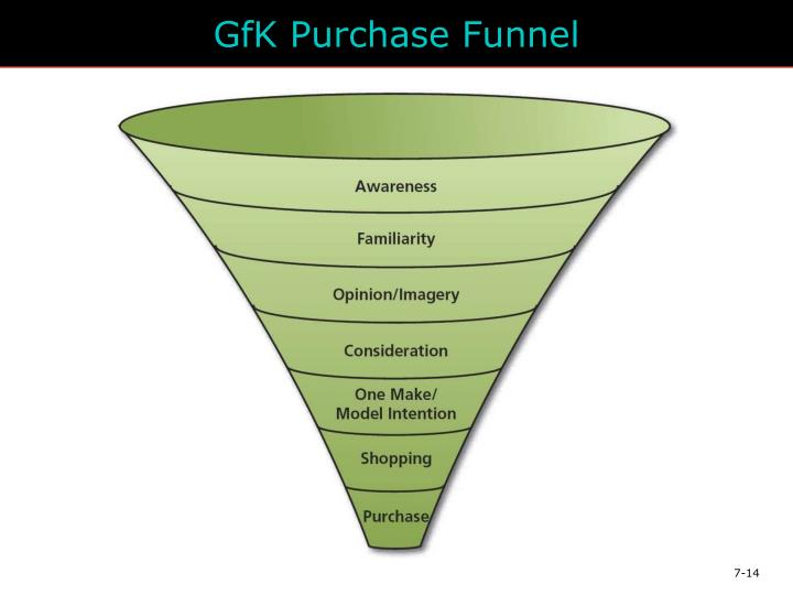 GfK Purchase Funnel