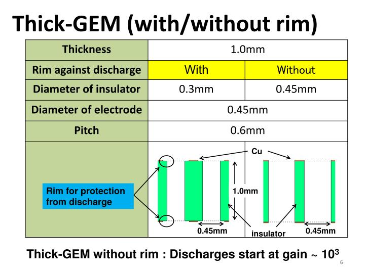 Thick-GEM (with/without rim)