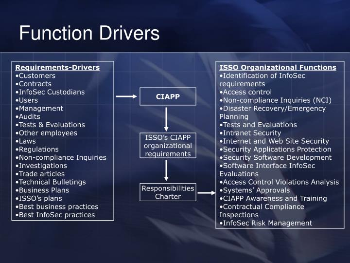 Function Drivers
