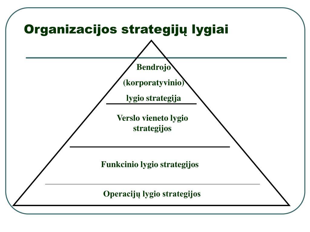 įmonių diversifikavimo strategija ppt