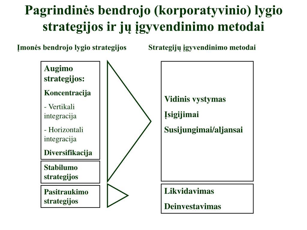 nesusijusi diversifikacijos strategijos įmonė