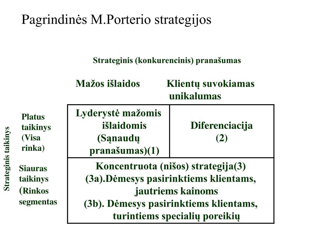 diversifikacijos strategija ppt)