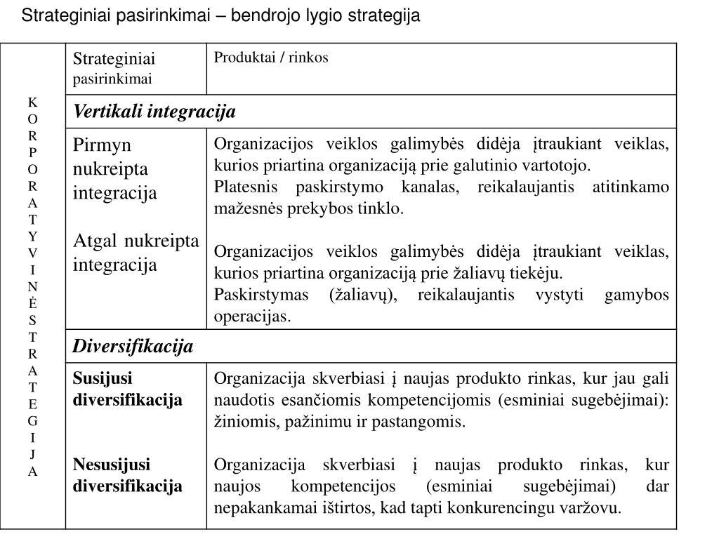 įmonių diversifikavimo strategija ppt)