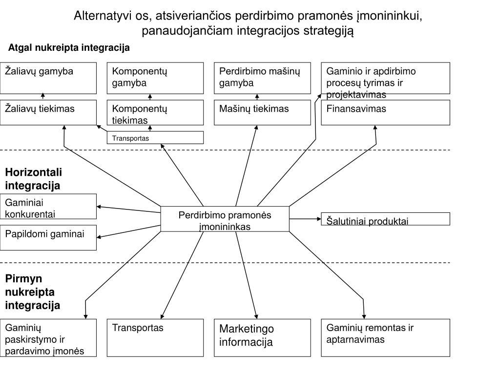 kas yra horizontali diversifikacijos strategija forex rinkos funkcijos