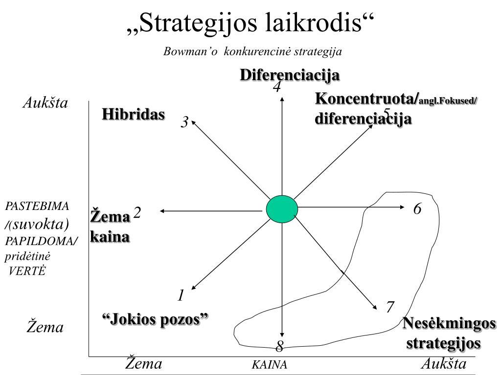 nesusijusi diversifikuota strategija)
