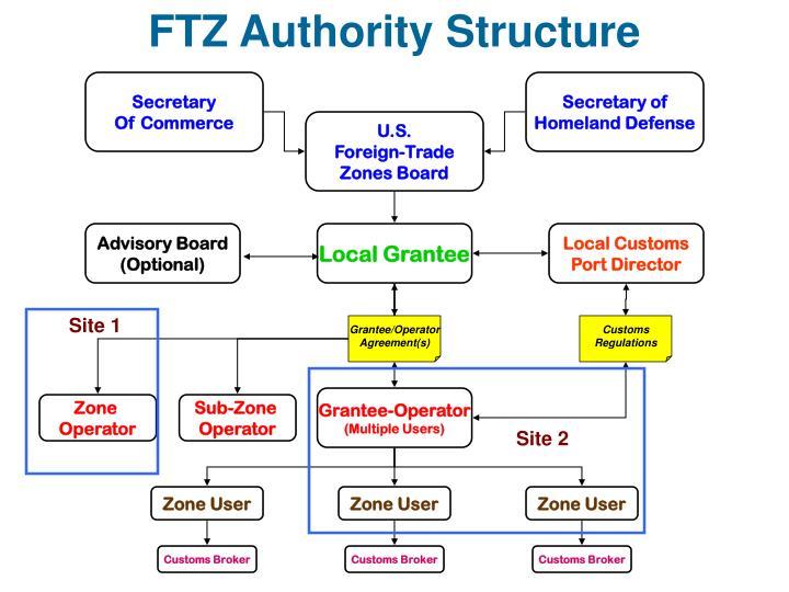 FTZ Authority Structure