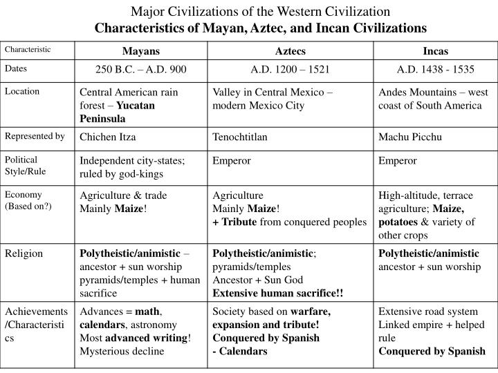 a comparison between the cherokees and the aztecs The aztecs lived in the central part of the country and spoke a language called nahuatl the word aztec comes from the language nahuatl, meaning people from aztlan, which was the mythological place for people speaking the truth there main contribution they left behind is the pyramids and the.