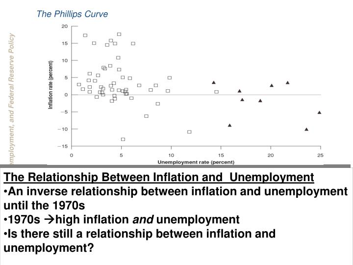 the phillips curve n.