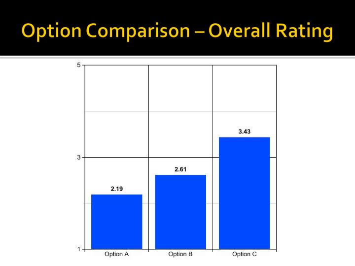 Option Comparison – Overall Rating