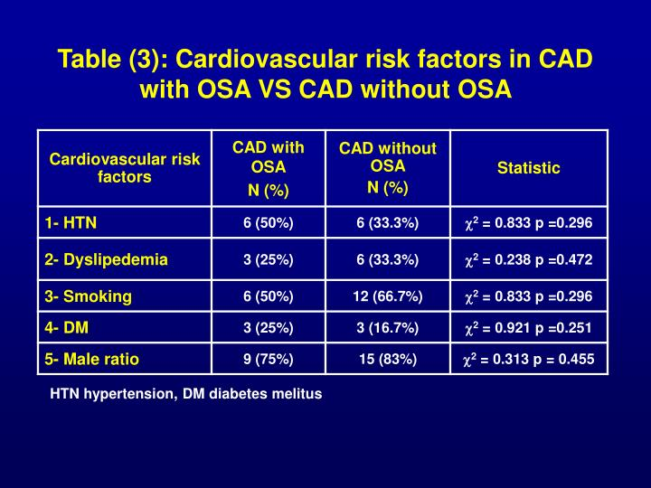 Table (3): Cardiovascular risk factors in CAD with OSA VS CAD without OSA