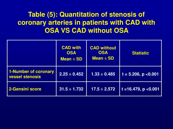 Table (5): Quantitation of stenosis of coronary arteries in patients with CAD with OSA VS CAD without OSA