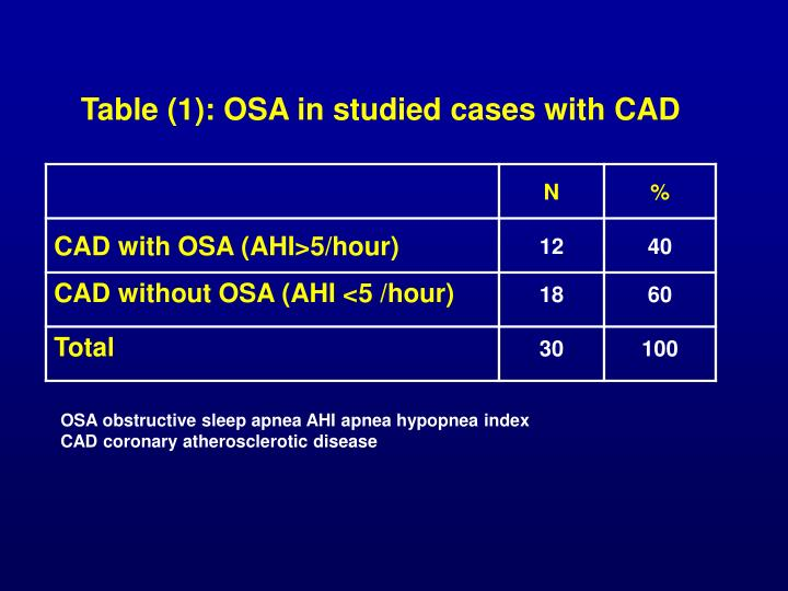 Table (1): OSA in studied cases with CAD