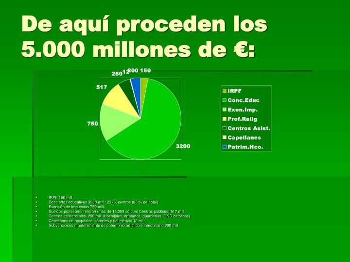 De aquí proceden los 5.000 millones de €: