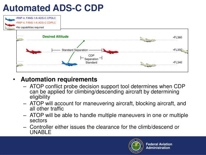 Automated ADS-C CDP