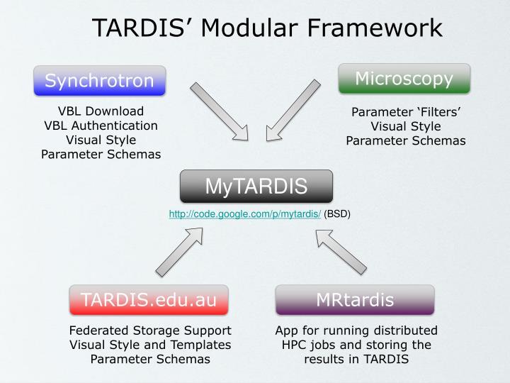 TARDIS' Modular Framework
