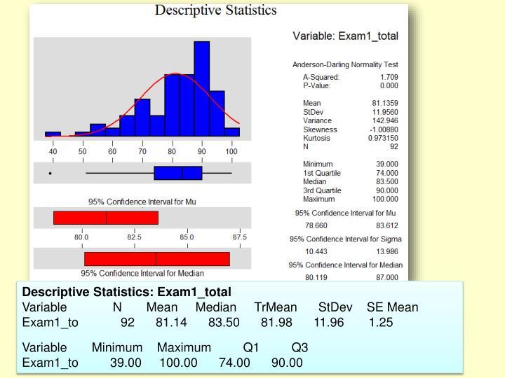 Descriptive Statistics: Exam1_total