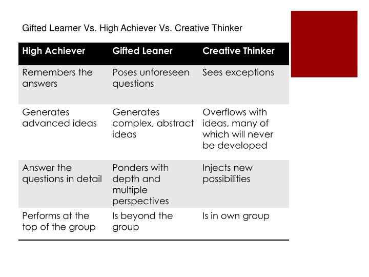 Gifted Learner Vs. High Achiever Vs. Creative Thinker
