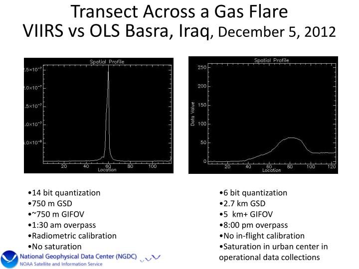 Transect Across a Gas Flare