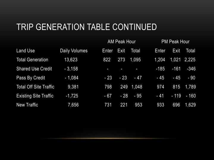 Trip generation table continued