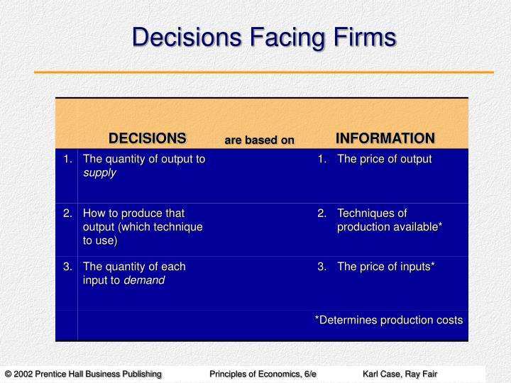 decisions facing firms n.