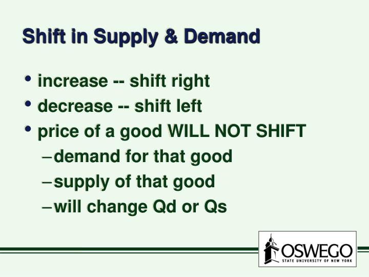 Shift in Supply & Demand