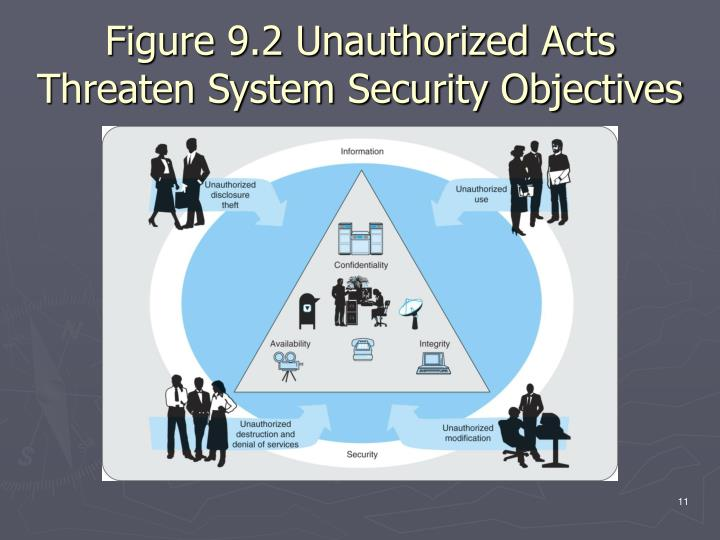 Figure 9.2 Unauthorized Acts Threaten System Security Objectives