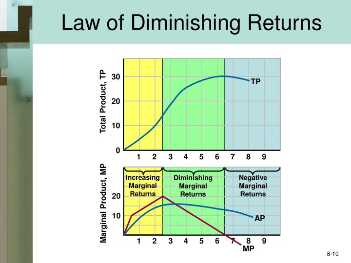 law of 'diminishing law of marginal