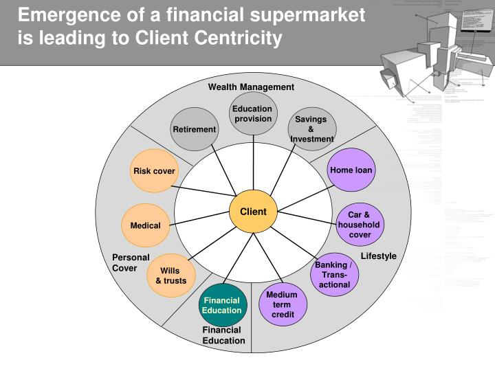 Emergence of a financial supermarket is leading to Client Centricity