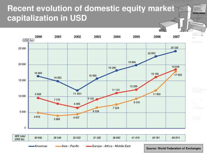 Recent evolution of domestic equity market capitalization in USD