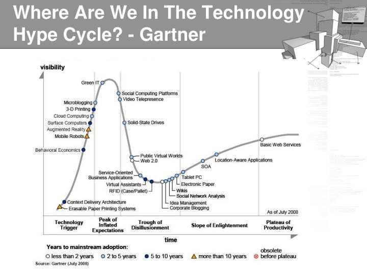 Where Are We In The Technology Hype Cycle? - Gartner