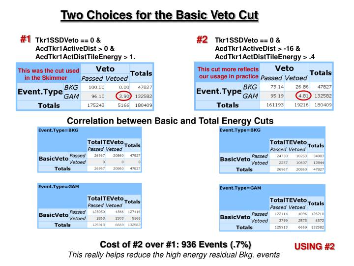Two Choices for the Basic Veto Cut