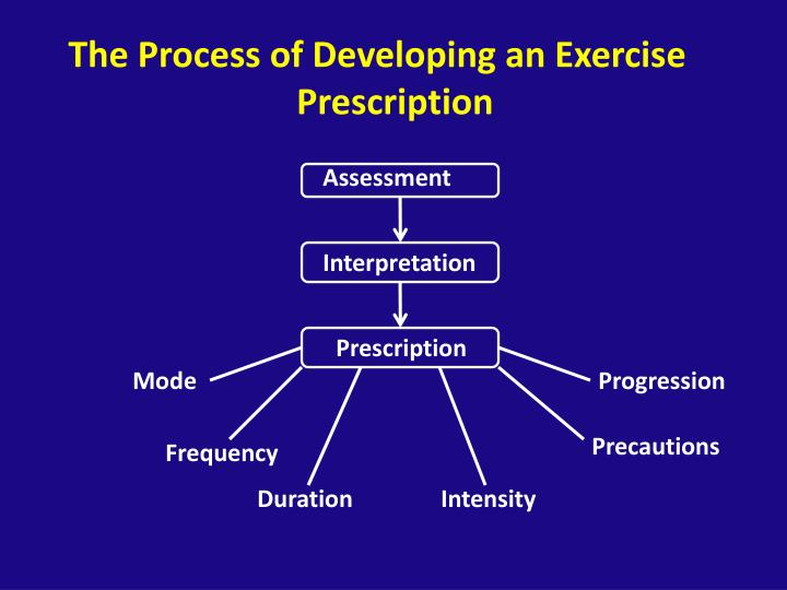 The Process of Developing an Exercise