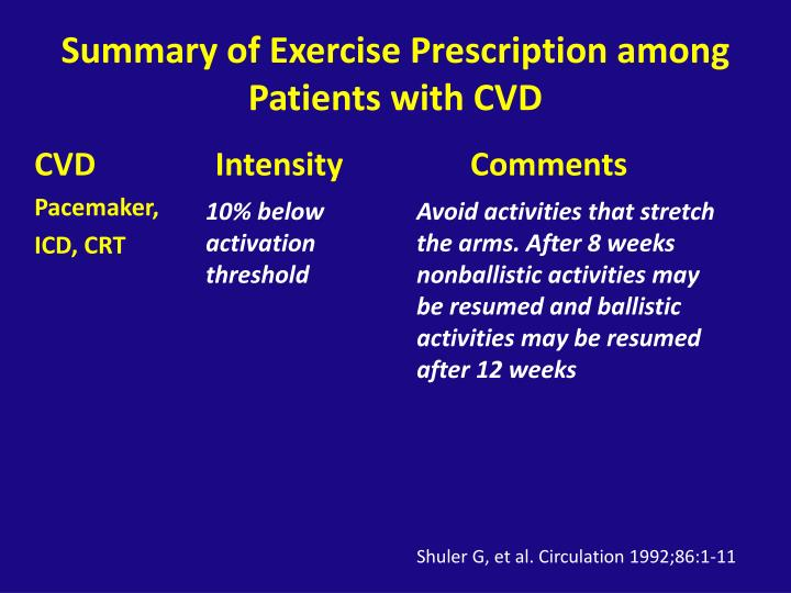 Summary of Exercise Prescription among Patients with CVD