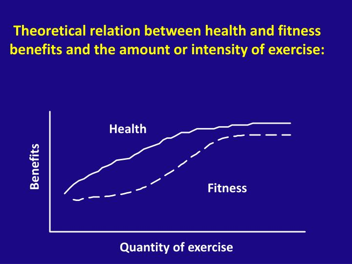Theoretical relation between health and fitness benefits and the amount or intensity of exercise: