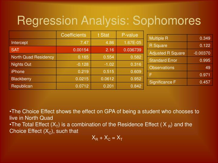 Regression Analysis: Sophomores