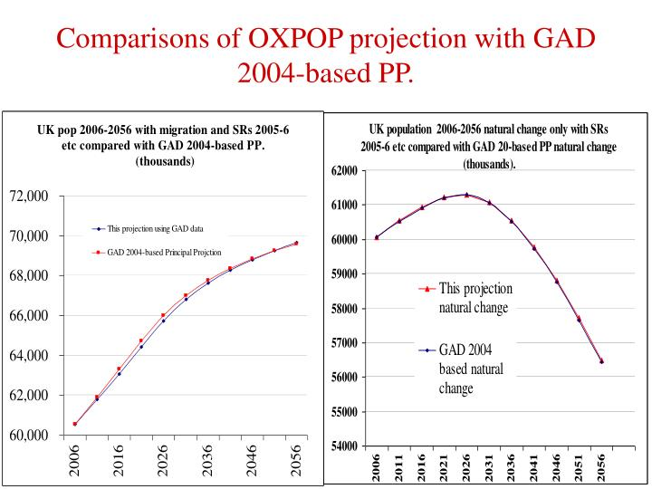 Comparisons of OXPOP projection with GAD 2004-based PP.