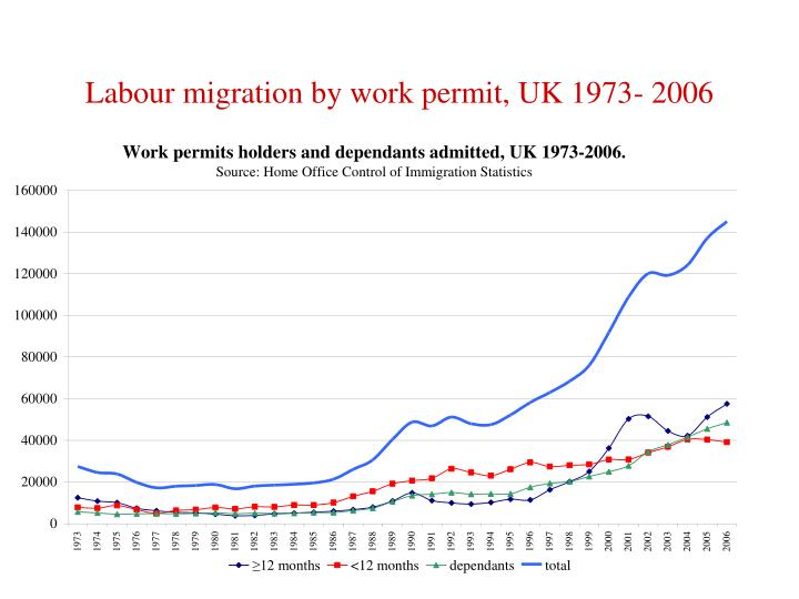 Labour migration by work permit, UK 1973- 2006